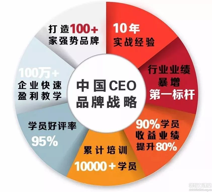 中国CEO品牌战略与营销策划研修班